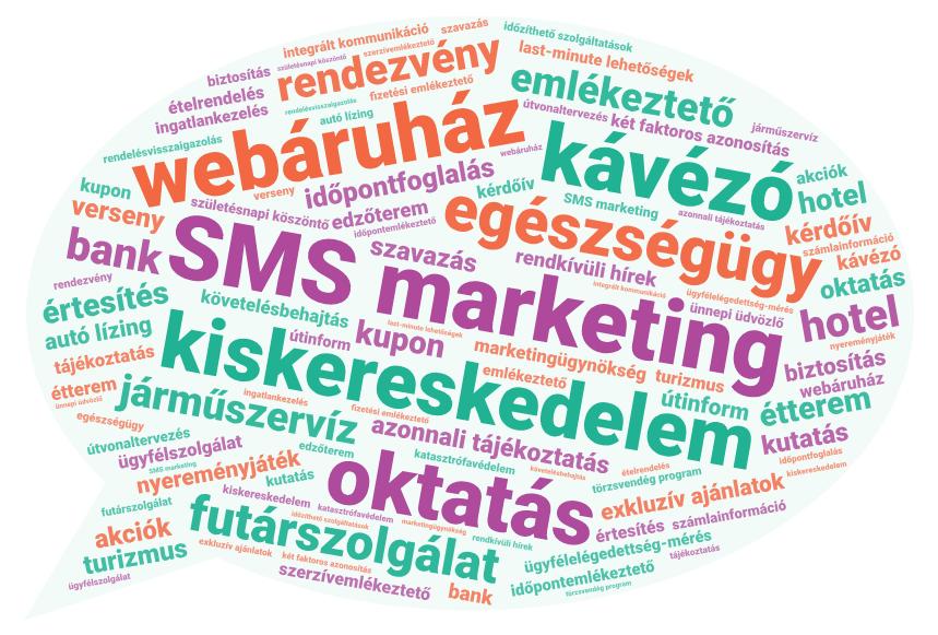 SMS marketing szófelhő