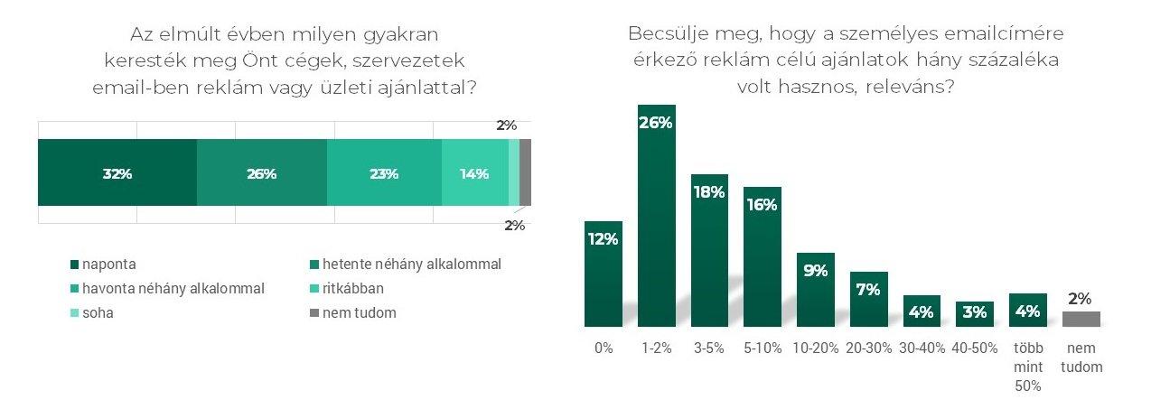 email marketing statisztika