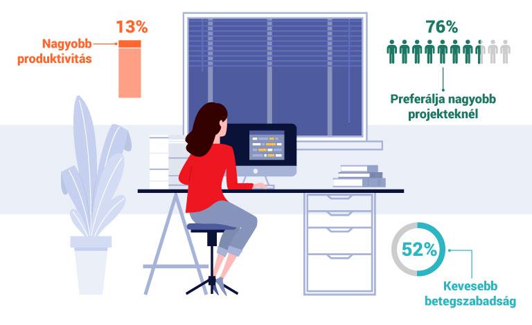home office előnyök