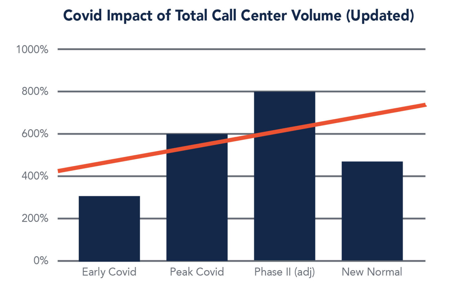 Covid hatása a call centerekre